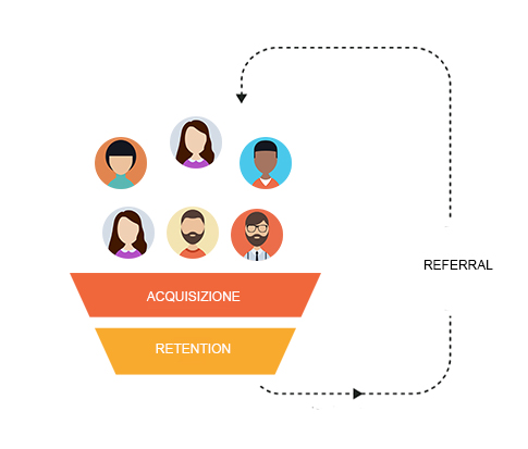 referral funnel