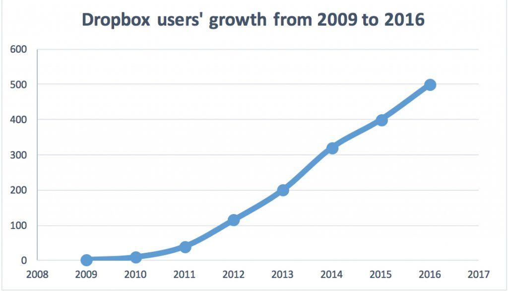 Il grafico mostra l'incredibile crescita del numero di utenti di Dropbox che si può verificare solo attraverso una struttura scalabile
