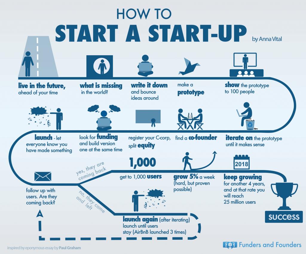 cos'è una startup e come creare una startup