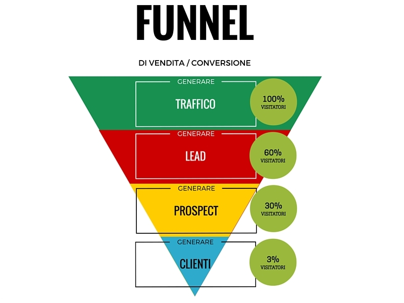 sales funnel: conversione