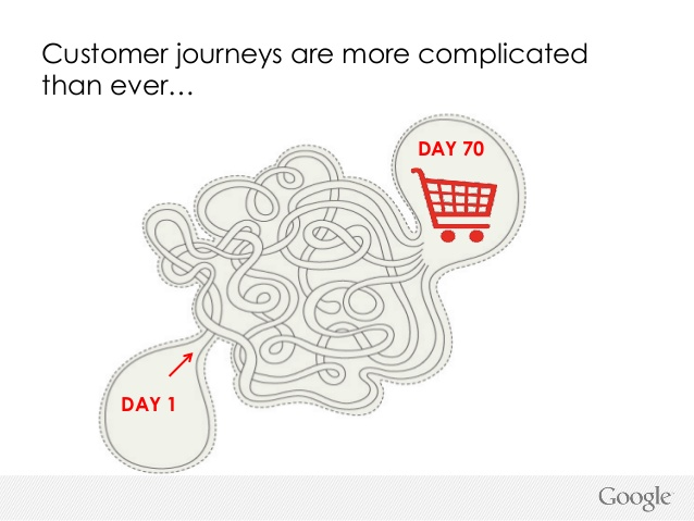 sales funnel : customer journey complesso