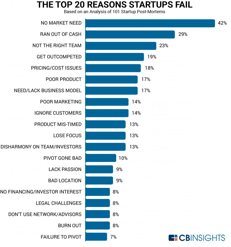 Top 20 motivi per cui le startup falliscono