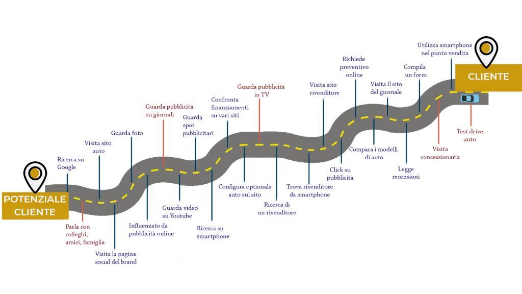 sito internet: customer journey